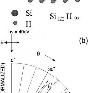 Electron take-off angle ( θ ) dependence of ARUPS [panel