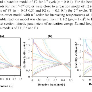 (PDF) Kinetics of Thermal Reduction Step of Thermochemical