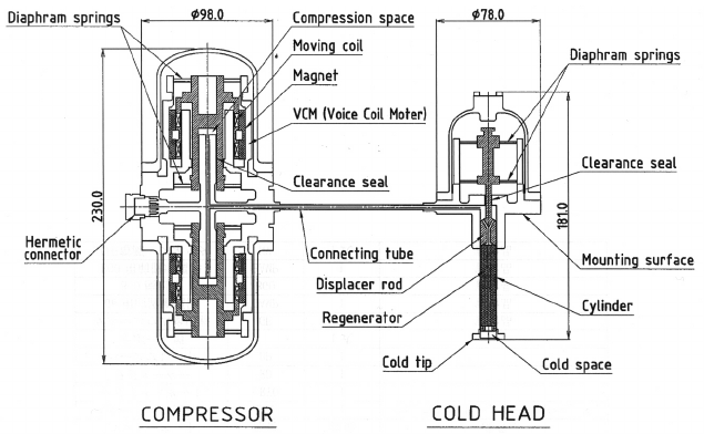 Cryocooler system. The Ge detector is connected to a cold
