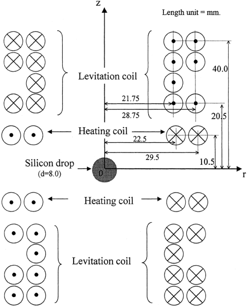 small resolution of a schematic diagram of the electromagnetic levitator b rf coil