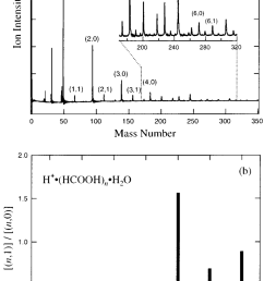 a mass spectrum of protonated formic acid water binary clusters h  [ 850 x 1387 Pixel ]