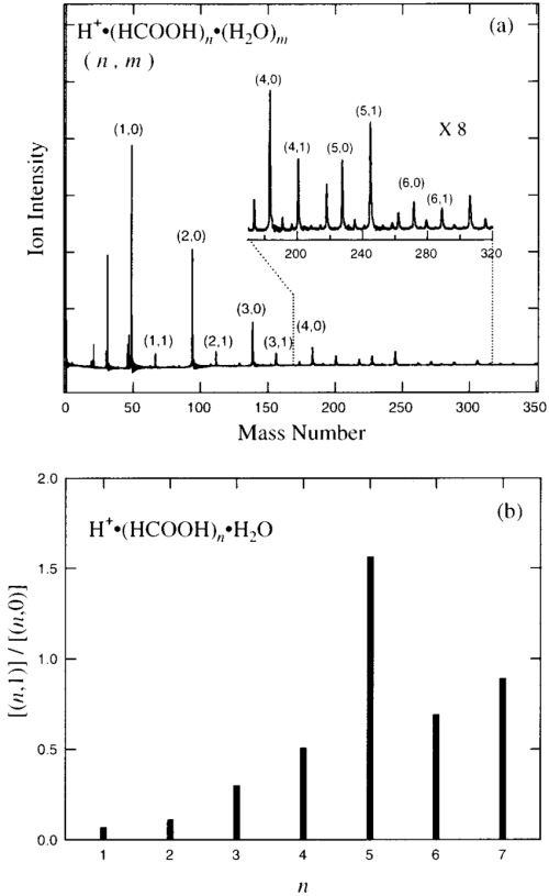 small resolution of  a mass spectrum of protonated formic acid water binary clusters h