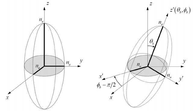 Index ellipsoid of a uniaxial medium with the optic axis