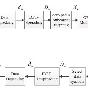(PDF) WLED Communication System Using SC-FDMA Techniques