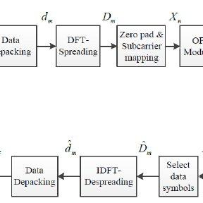 (PDF) WLED Communication System Using SC-FDMA Techniques