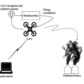 (PDF) Design and Implementation of an UAV-based Platform