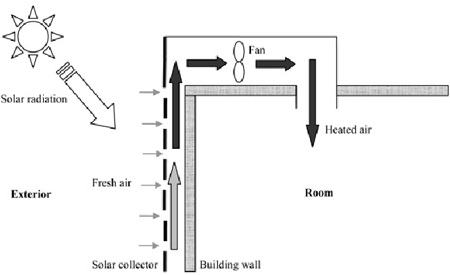 Schematic Diagram of Building-Integrated Solar Thermal