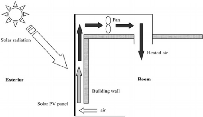 Schematic Diagram of Building-Integrated Photovoltaic