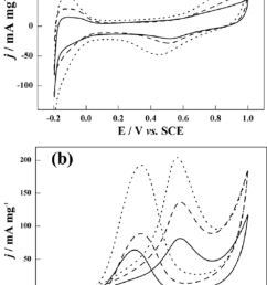 the mass normalized cyclic voltammetry cv on pt c solid line conventional au pt dashed line and dendritic au pt dotted line in nitrogen purged 0 5  [ 850 x 1204 Pixel ]