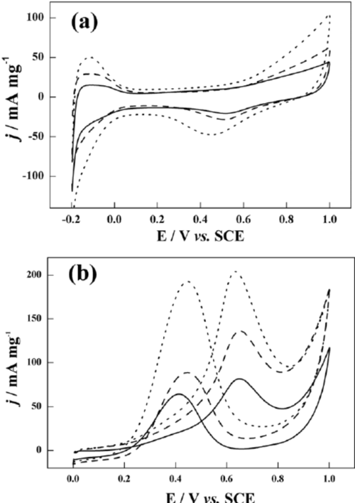 small resolution of the mass normalized cyclic voltammetry cv on pt c solid line conventional au pt dashed line and dendritic au pt dotted line in nitrogen purged 0 5