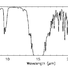 Zenith model atmospheric transmission spectrum from 1 to