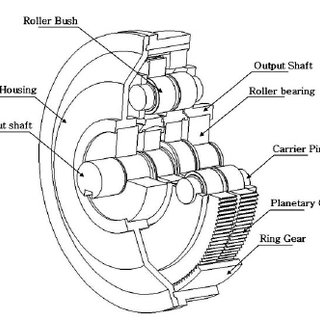 A free body diagram of the frontal planetary gear