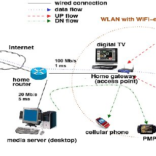 home media server wiring diagram vw golf mk4 network configuration for a with three different traffic types