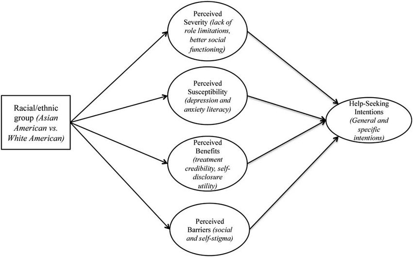 Conceptual model of help-seeking intentions. This document