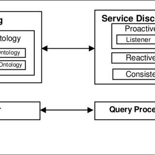 (PDF) Towards a Robust and Scalable Semantic Service