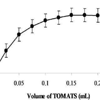(PDF) Determination of Cadmium in Human Serum and Blood