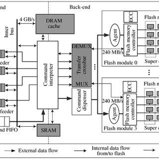 -Organization of MT29F4G08AAA 4Gb SLC NAND flash memory