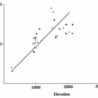 (PDF) Diversity and distribution of earthworms in Mt