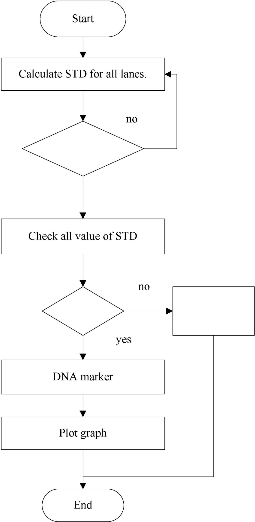 hight resolution of flow chart for unknown band estimation