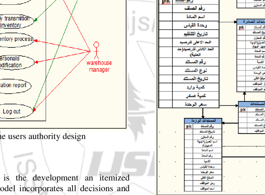 er diagram for inventory management system electron dot of iodine the warehouse download scientific