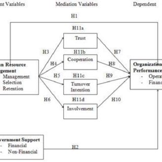 The Ulrich Model Source : Ulrich, D. (1997).