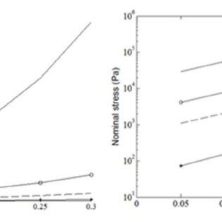 Effect of DCM parameters on wall mechanics measurement