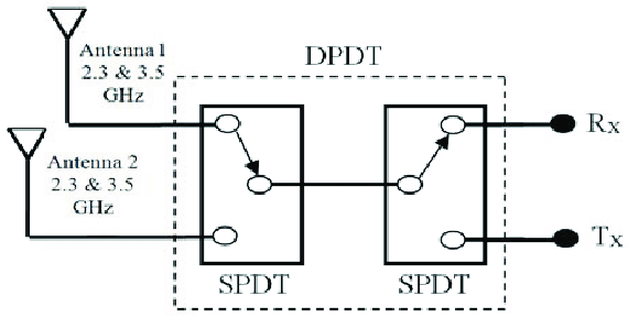 DPDT switch with back to back SPDTs in RF front-end system