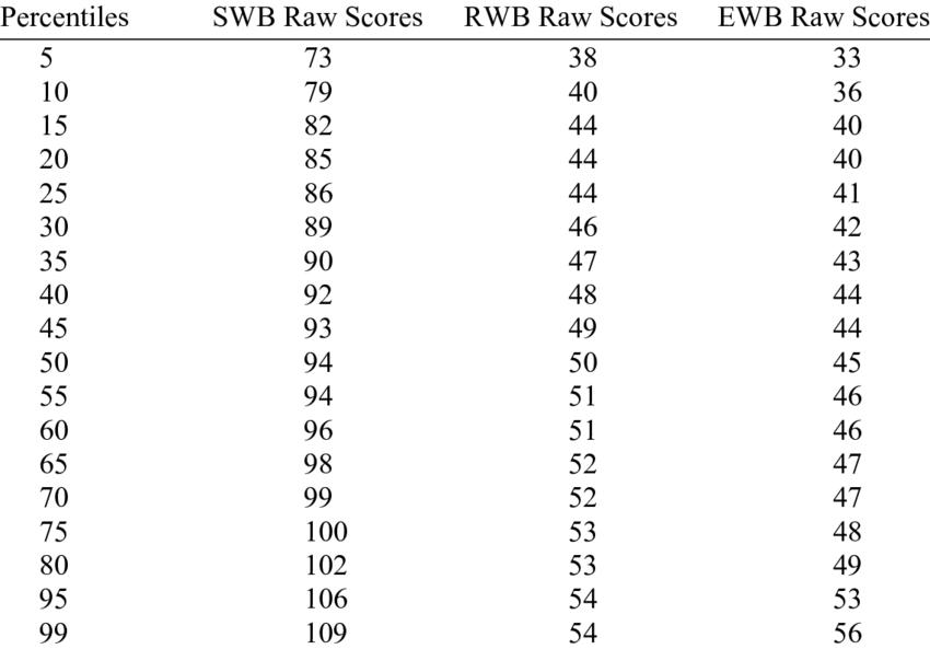 Percentile Equivalents of Raw scores on SWB, RWB, and EWB