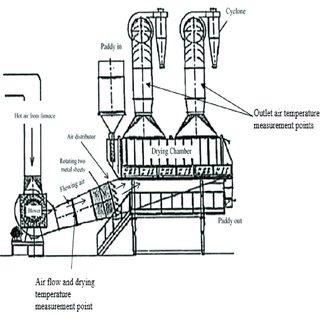 Internal cake temperature for the increasing of baking