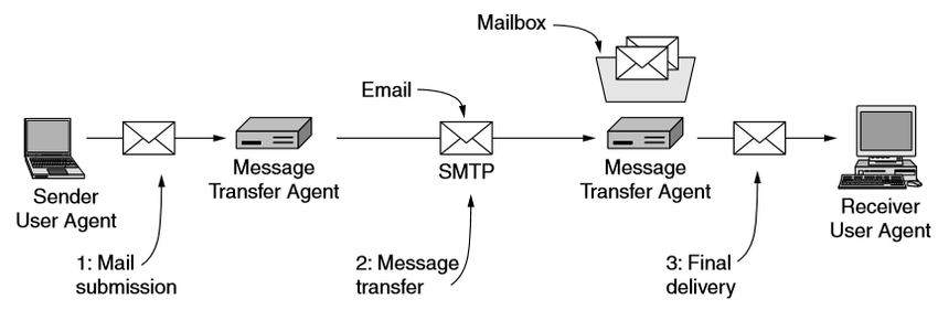 architecture of email system
