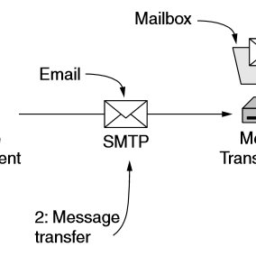 (PDF) An Online Content Based Email Attachments Retrieval
