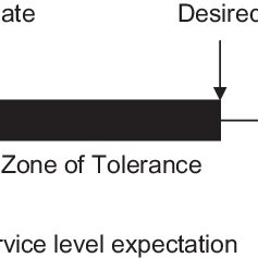(PDF) Relating the Zone of Tolerance to Service Failure in