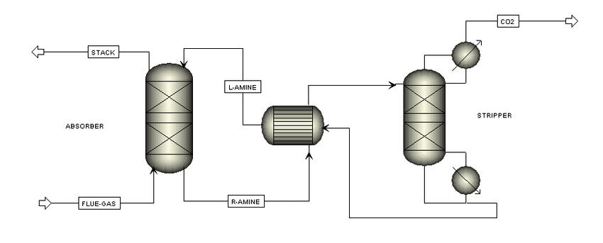 2: Process flow diagram of amine absorption process