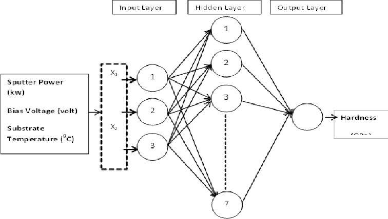 Schematic illustration of artificial neural network model