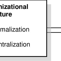 (PDF) The Influence of Organizational Structure and