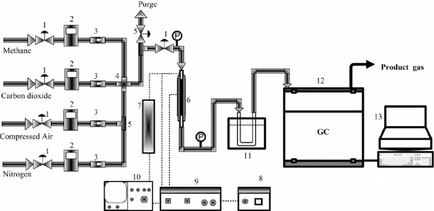 Schematic diagram of apparatus of DBD plasma reactor: (1