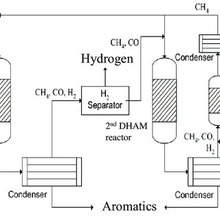 (PDF) Gibbs Energy Minimization Method for Analysis of