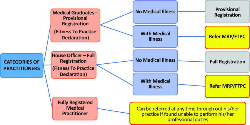 Categories Of Medical Practitioners Referred To Medical Review Panel Or Download Scientific Diagram