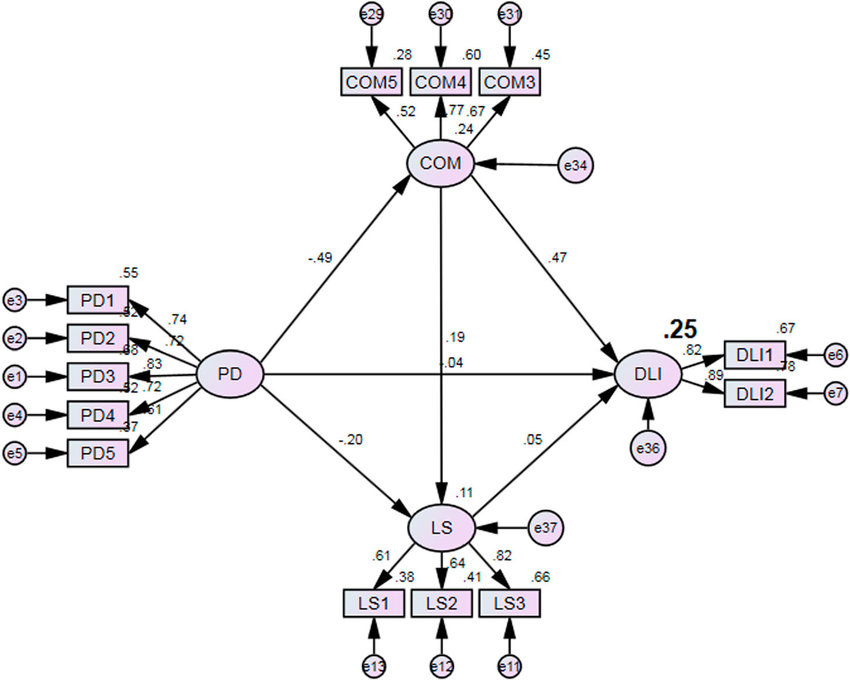 Structural model on the relationship between perceived