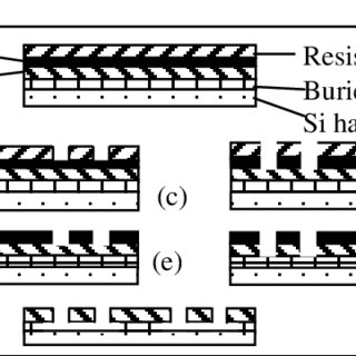 Schematic diagram of structure device layers and flow of