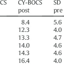 (PDF) Effectiveness of cognitive behavior treatment for