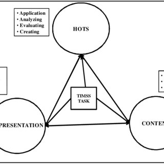 (PDF) Role of higher order thinking skills in enhancing