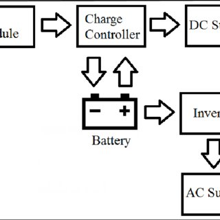 (PDF) Experimental Study on Efficiency of DC and AC Power