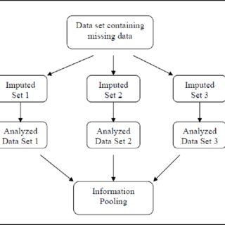 (PDF) A REVIEW: MISSING VALUE IN ENVIRONMENTAL DATA SETS