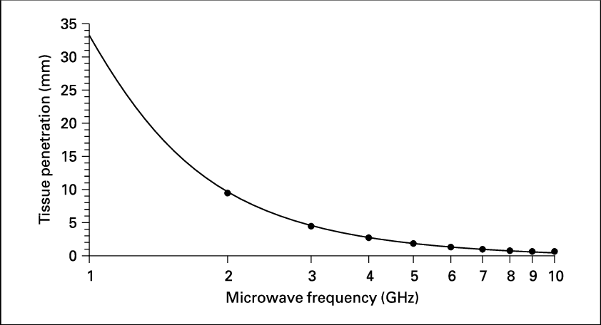 penetration depth of microwaves into