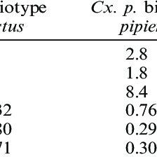 (PDF) The Culex pipiens Complex in Europe