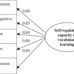 (PDF) A New Approach to Assessing Strategic Learning: The