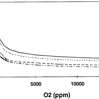 Nitrogen production by the PSA process. Half cycle time