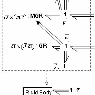 3D-rotation equations expressed in terms of power