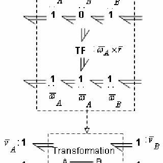 (PDF) Vehicle dynamics simulation using bond graphs